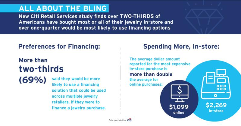 All About The Bling New Citi Retail Services Study Reveals Jewelry Consumers Desire For Brick And Mortar Shopping And Financing Solutions