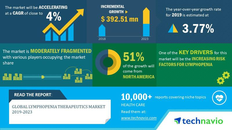 Global Lymphopenia Therapeutics Market 2019-2023 | Evolving Opportunities  with Bristol-Myers Squibb Co. and CSL Ltd. | Technavio
