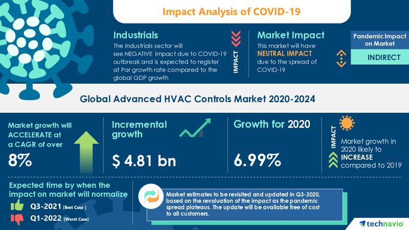 Best Hvac Systems 2021 COVID 19: Global Advanced HVAC Controls Market 2020 2024 | Growing