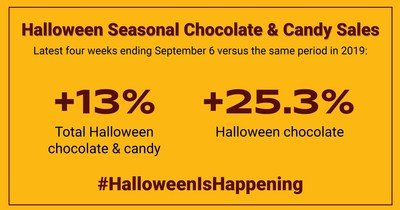 Data For Halloween 2020 New Sales Data Shows Halloween Candy Sales Are Up in 2020