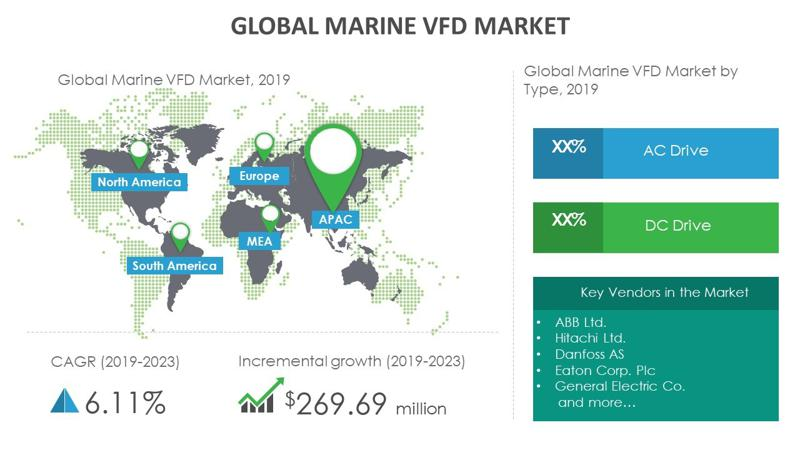 advent wiring diagram growth of marine vfd market to be impacted by the advent of remote  marine vfd market to be impacted