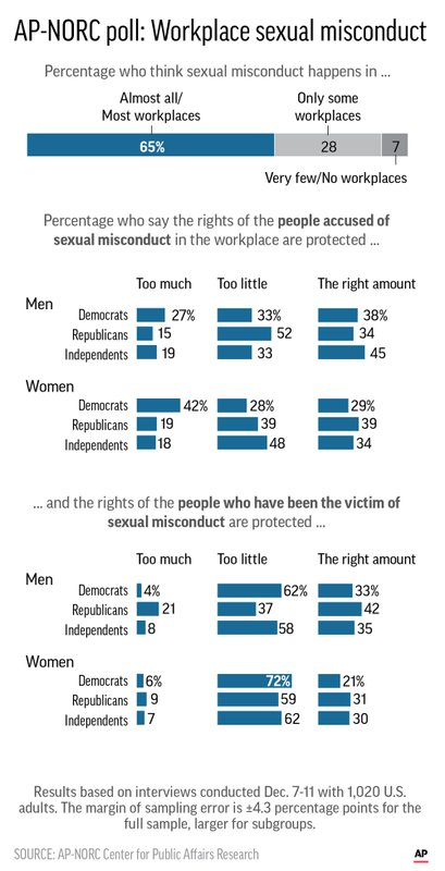 Graphic shows results of AP-NORC Center poll on perceptions of sexual  harassment in the workplace.