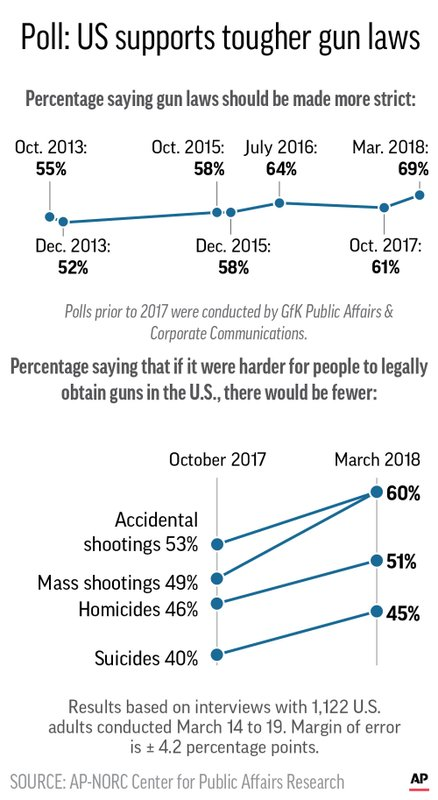 will increased gun control laws help Passing strict gun control laws will not make us all  the following are 18 little-known gun facts that prove that guns make  gun murders increased by about .