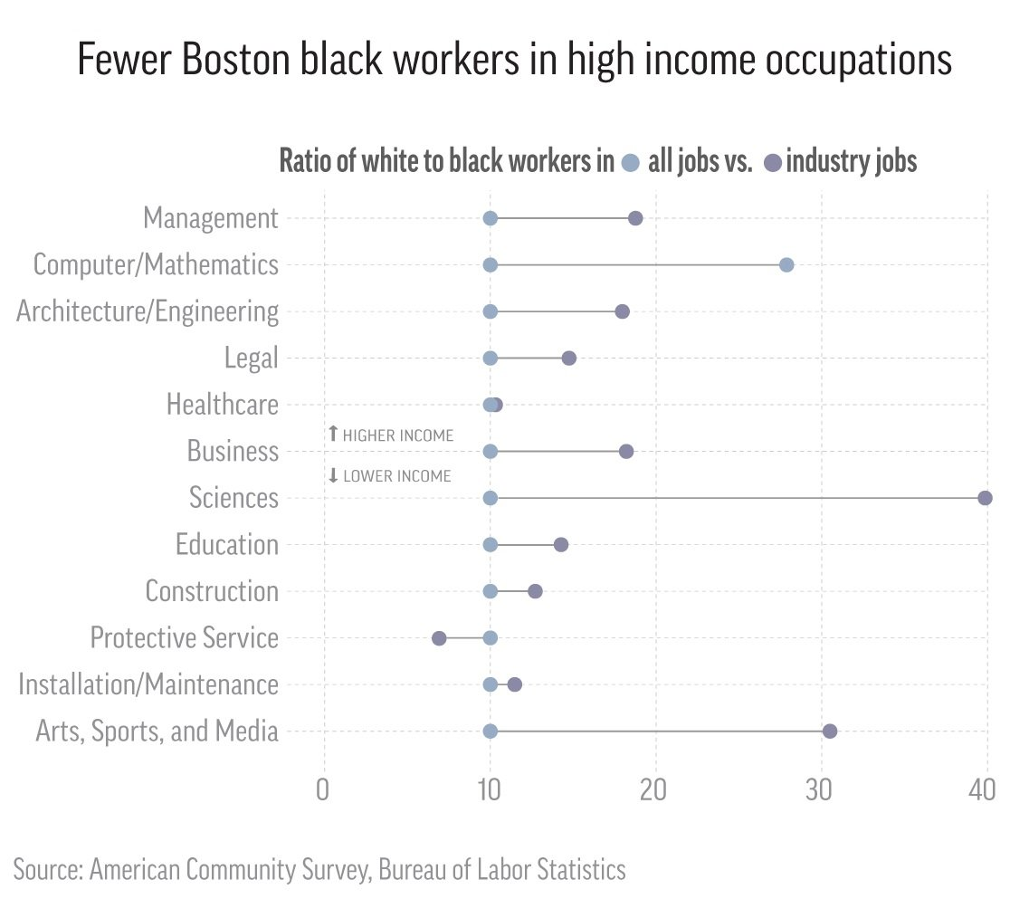 AP analysis: Blacks largely left out of high-paying jobs