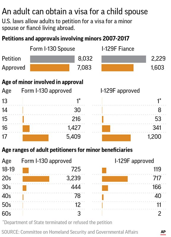 Really 16 Is Appropriate Age To Allow >> Us Approved Thousands Of Child Bride Requests