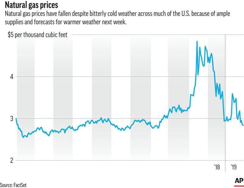 Natural gas prices slump despite US winter weather blast
