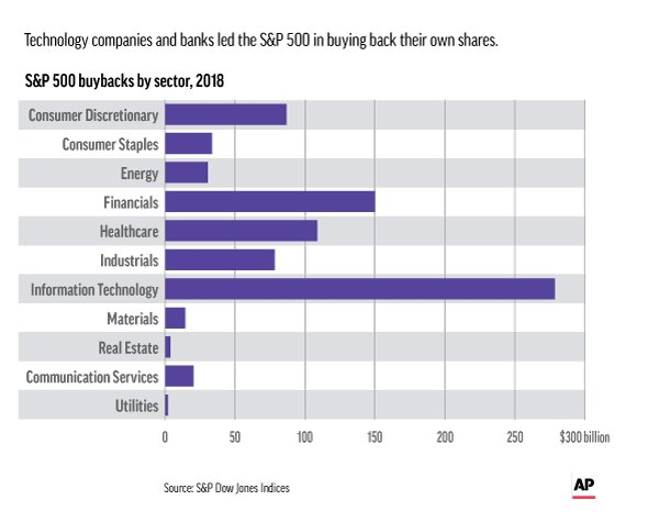 US companies' tax windfall fuels record share buybacks