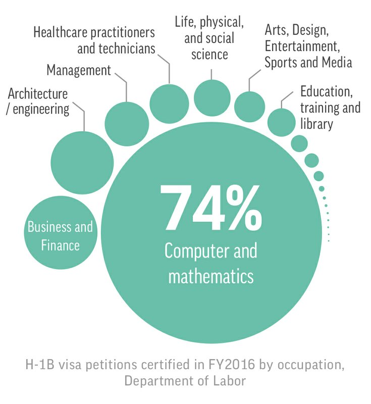 Most H-1B workers are paid less, but it depends on the type of job