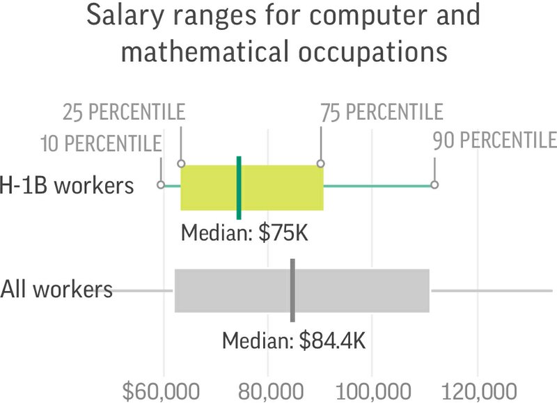 Most H-1B workers are paid less, but it depends on the type