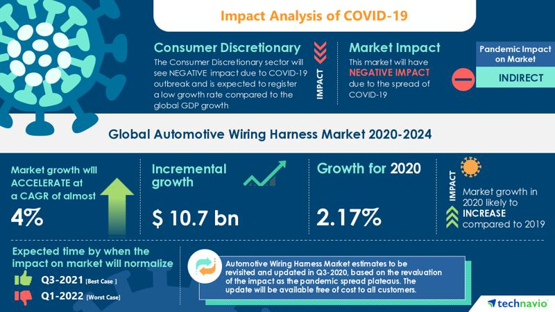 COVID-19: Significant Shift in Strategy of Automotive Wiring Harness Market  2020-2024 | Use of Advanced Materials for Wire Harnesses to Augment Growth  | TechnavioAssociated Press