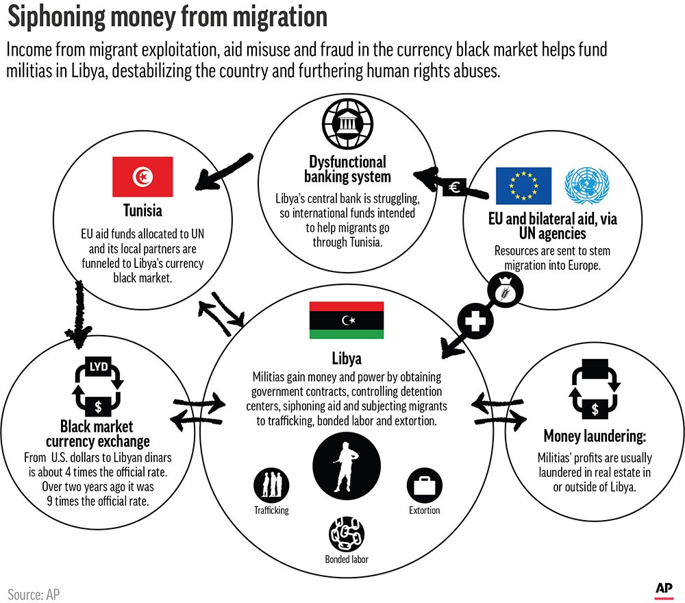 Diagram shows how income from migrant exploitation, aid misuse and fraud in the currency black market helps fund militias in Libya, destabilizing the country and furthering human rights abuses. ;