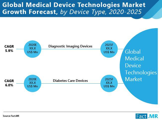 Medical Device Technologies Market To Witness Moderate Slump In Demand Owing To Restrictions On Elective Healthcare During Covid 19 Crisis Says Fact Mr