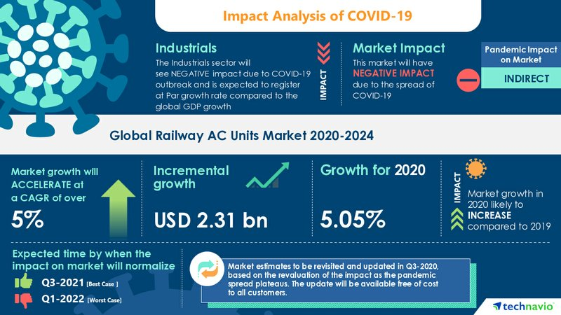 Best Ac Units 2021 Railway AC Units Market Analysis Highlights the Impact of COVID 19
