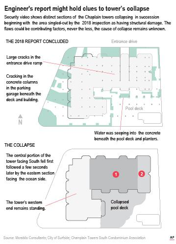 An earlier report uncovered cracking and spalling of concrete columns, beams and walls.