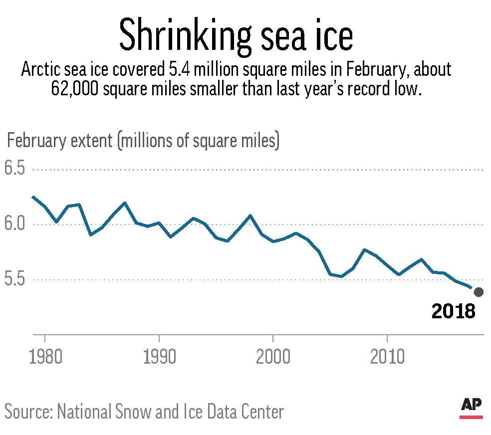SEA ICE EXTENT FEBRUARY 2018