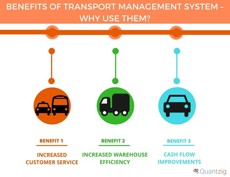 Top 5 Benefits of Implementing a Transport Management System| Quantzig