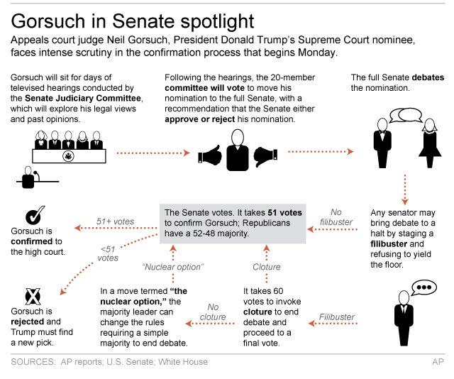 GORSUCH CONFIRMATION PROCESS