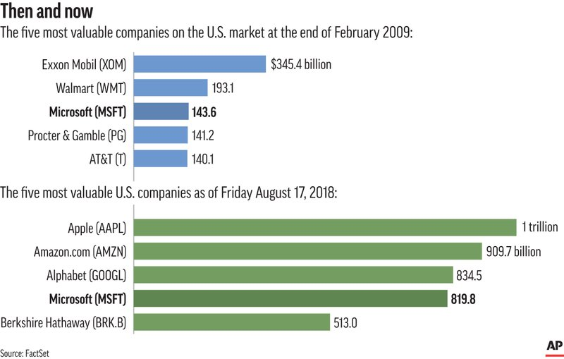 Ranks Of Most Valuable Companies Shifted During Bull Market