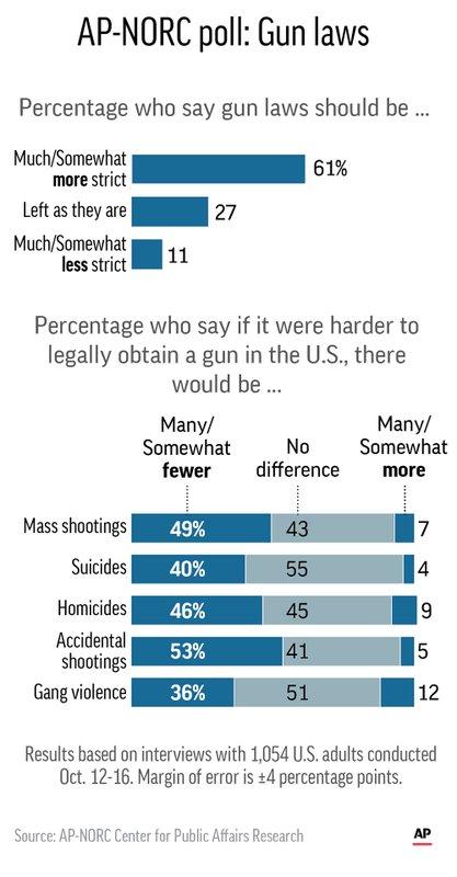 AP POLL GUN LAWS