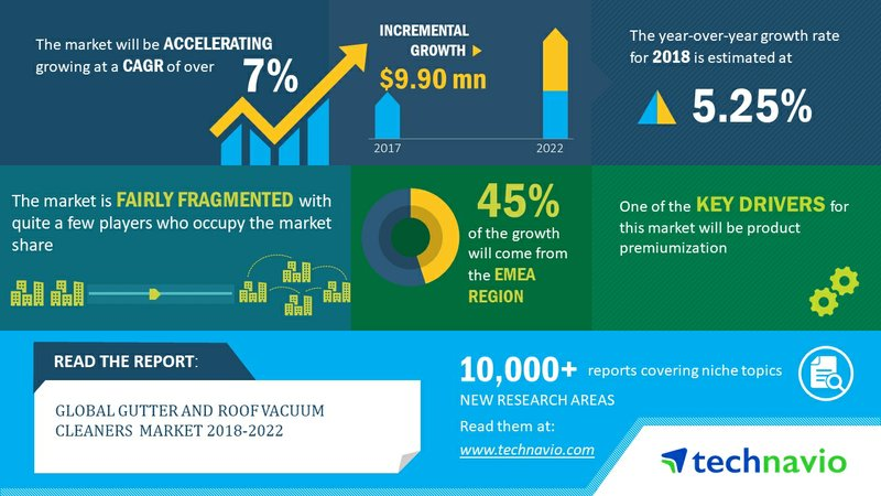 Global Gutter and Roof Vacuum Cleaners Market 2018-2022 | Product Premiumization to Drive Growth | Technavio