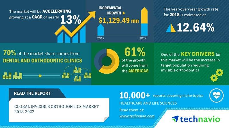 Global Invisible Orthodontics Market to Grow at 13% CAGR Through 2022 | Technavio