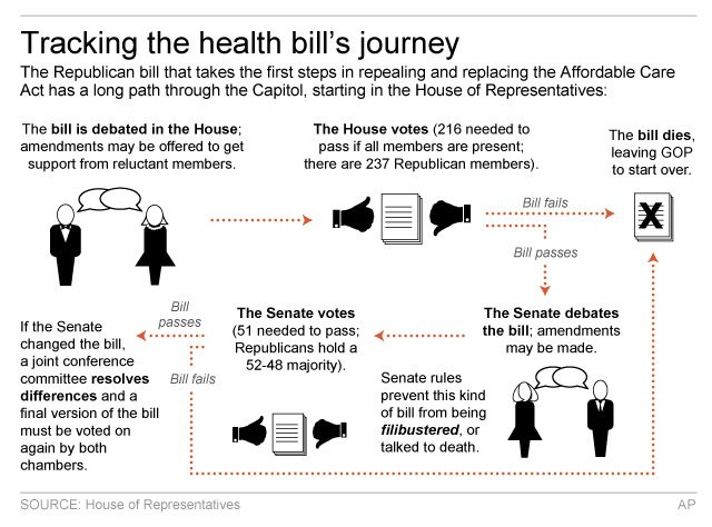 HOUSE HEALTH BILL PROCESS