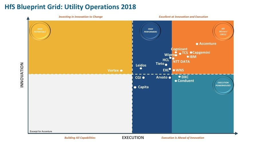 Accenture Achieves Lead Position in Winner's Circle of HFS Research's 2018 Industry Blueprint for Utility Operations