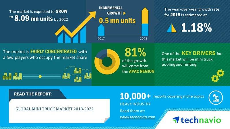 Global Mini Truck Market 2018-2022 | Heavy-duty Mini Trucks Segment Dominates the Market | Technavio