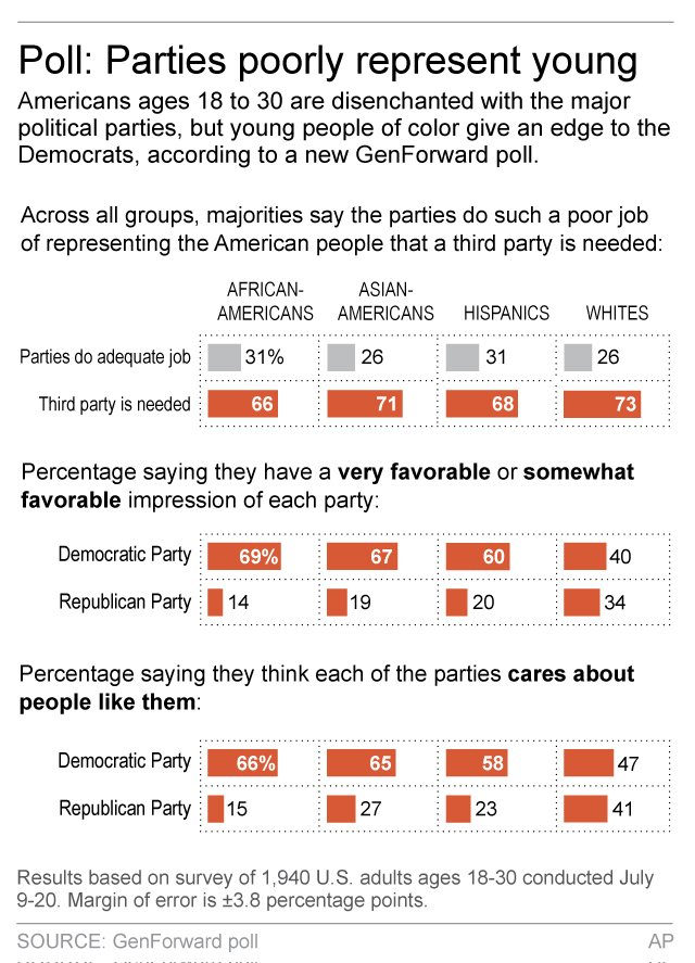 YOUNG AMERICANS POLITICS POLL