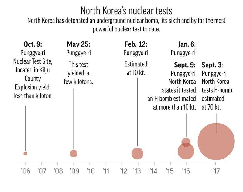 KOREA NUCLEAR TEST