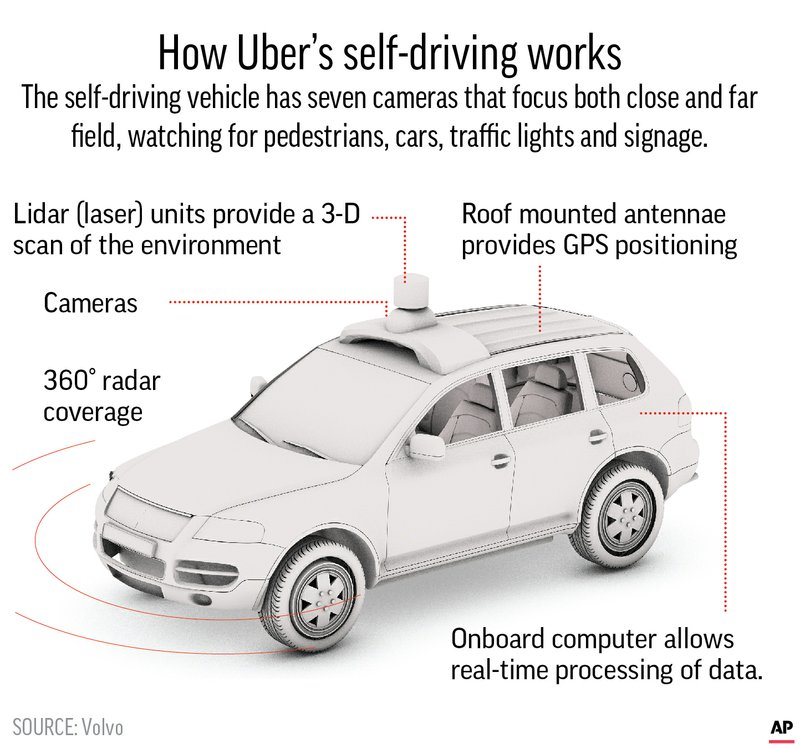 AUTONOMOUS UBER VEHICLE