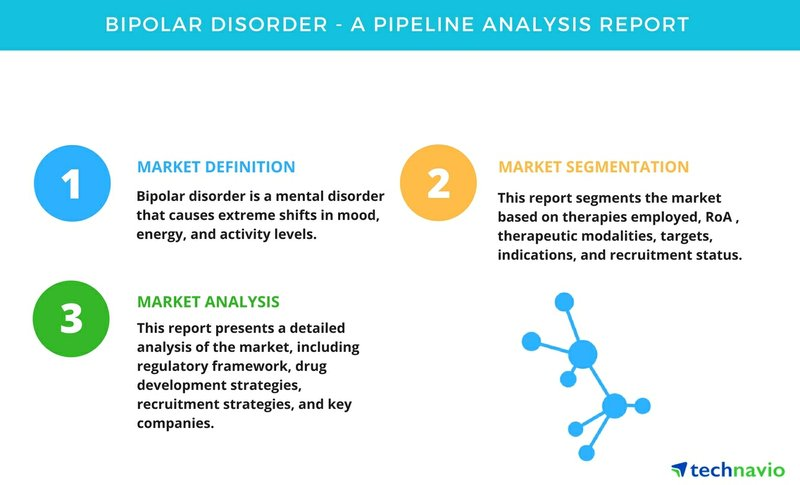 Bipolar Disorder - A Pipeline Analysis Report by Technavio