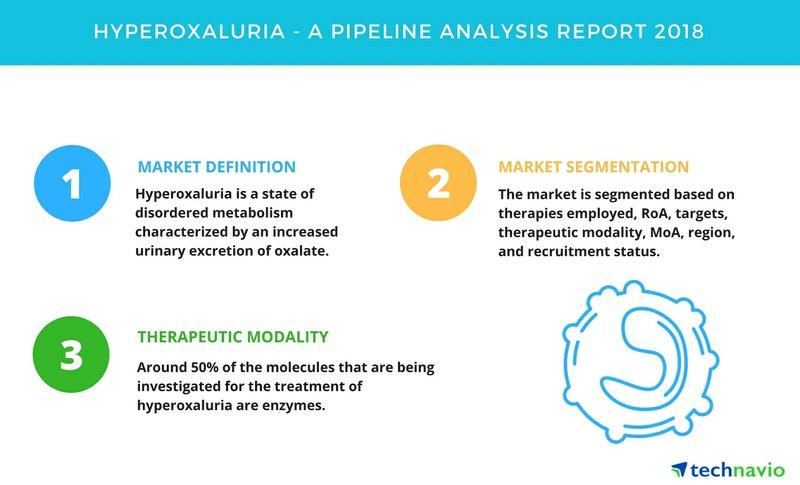 Hyperoxaluria| A Drug Pipeline Analysis Report 2018| Technavio