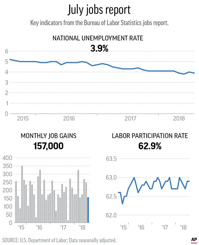JOBS REPORT JULY