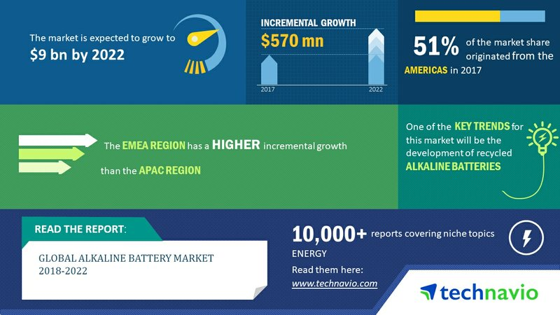 Global Alkaline Battery Market 2018-2022 | Development of Recycled Alkaline Batteries to Promote Growth | Technavio