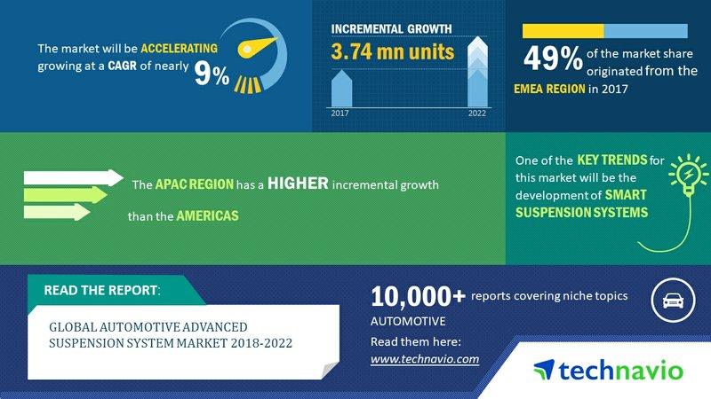 Global Automotive Advanced Suspension System Market 2018-2022 | Development of Smart Suspension Systems to Fuel Growth | Technavio