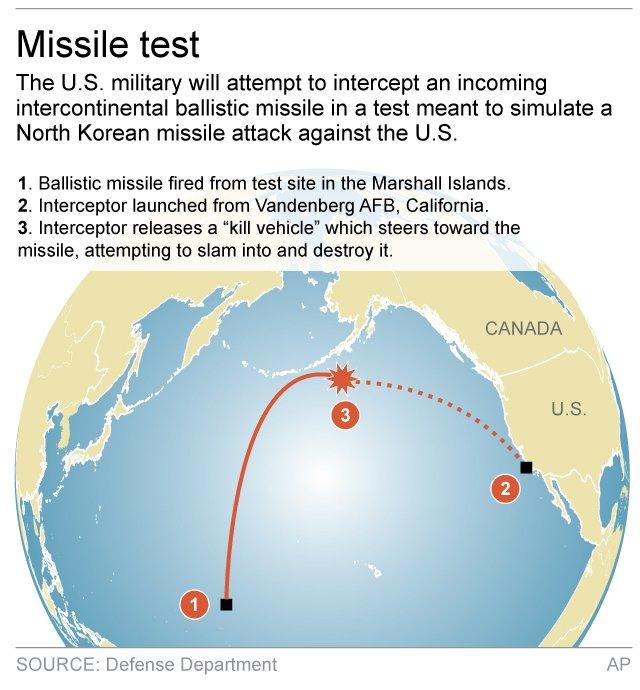 US MISSILE TEST