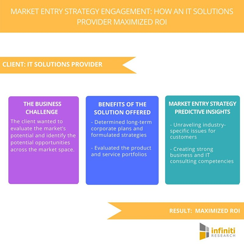Market Entry Strategy for an IT Solutions Provider: Tips to Maximize ROI| Infiniti Research
