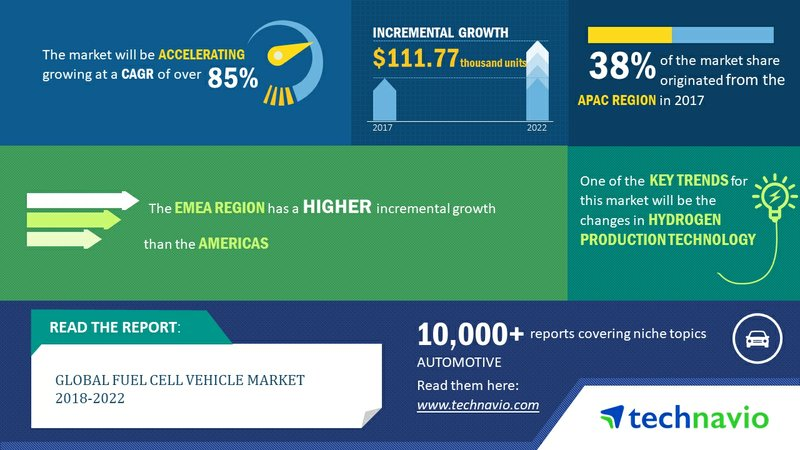 85% CAGR Projection for the Global Fuel Cell Vehicle Market Through 2022| Technavio