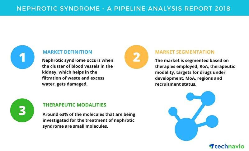 Nephrotic Syndrome| A Pipeline Analysis Report 2018| Technavio