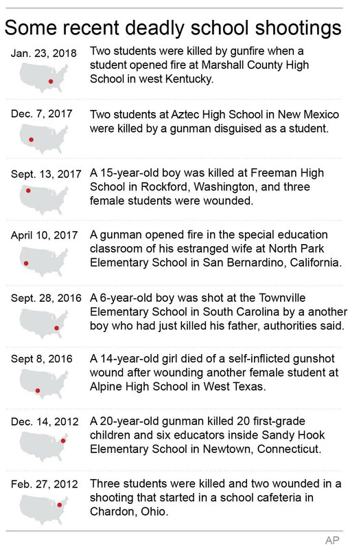 US SCHOOL SHOOTINGS
