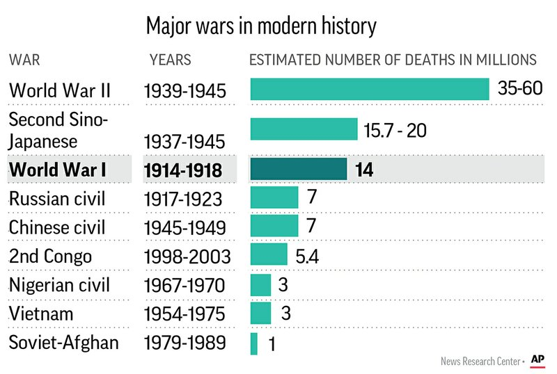 DEADLIEST WARS