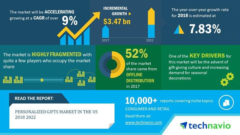 Personalized Gifts Market in the US 2018-2022| Fine Jewelry Segment Dominates the Market| Technavio