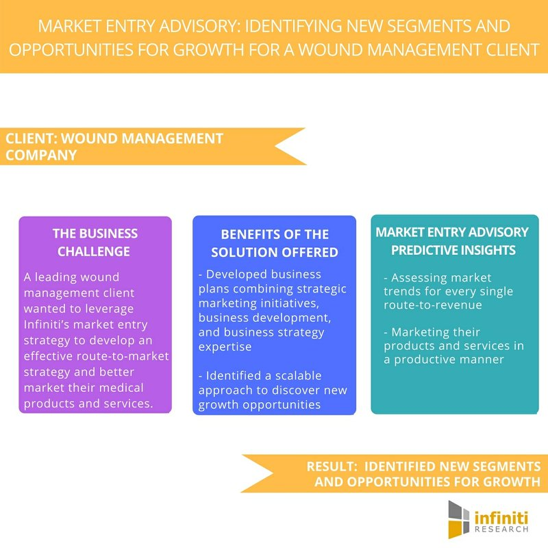 Identifying New Segments and Opportunities for Growth for a Wound Management Client - Request a Proposal Immediately | Infiniti Research