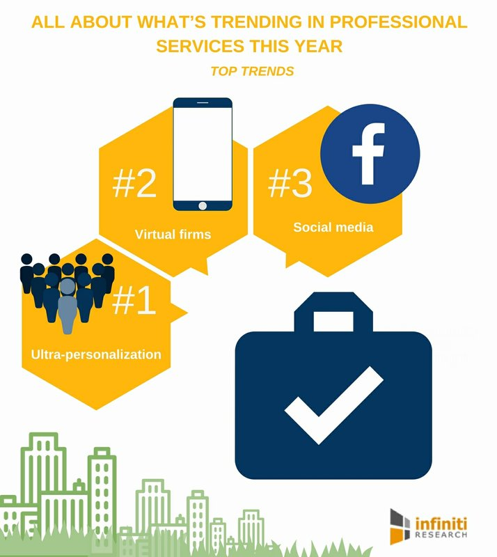 Major Trends in Professional Services That Are Disrupting the Industry | Infiniti Research