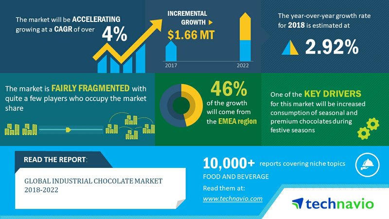 Global Industrial Chocolate Market 2018-2022| Trends, Drivers, and Forecasts| Technavio