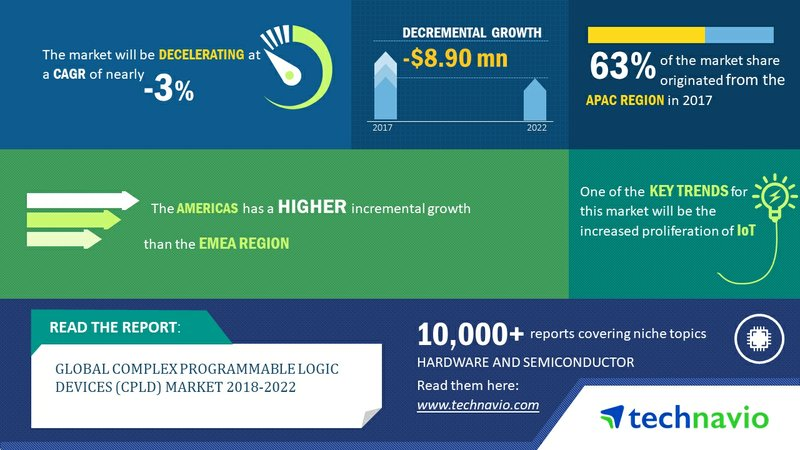 Complex Programmable Logic Devices Market Growth Boosted by Increased Proliferation of IoT| Technavio