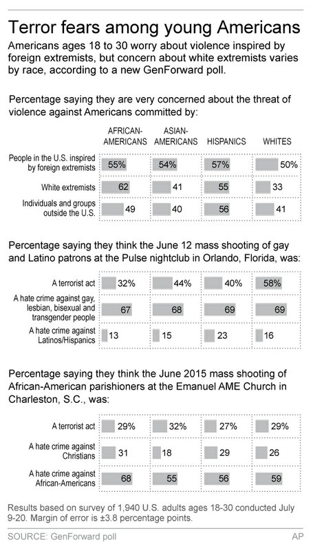 YOUNG AMERICANS TERROR POLL