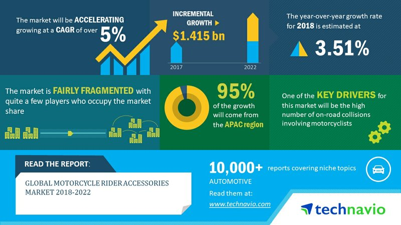 Global Motorcycle Rider Accessories Market 2018-2022| Growing Development of HUD to Boost Growth| Technavio