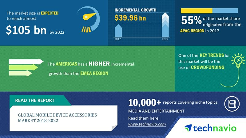 Global Mobile Device Accessories Market 2018-2022| Key Insights and Forecasts| Technavio